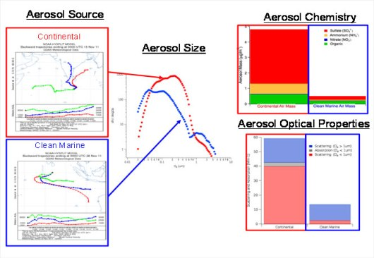 The diagrams pictured above are based on a model prepared by Derek Coffman. The back trajectories on the left show that sub micron aerosols are dominant in the continental air mass and there is also more organic aerosol that is likely causing the absorption in the continental air mass. The clean marine diagram shows that sub micron aerosol is greatly reduced and aerosols >1 micron (coarse mode) play a dominant role in scattering in the air mass.