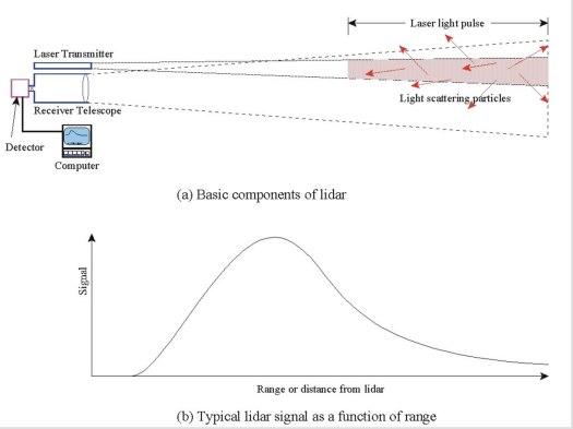 Typical lidar signal as a funciton of range