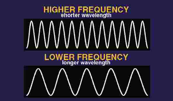 What Relationship Between Wavelength And Frequency