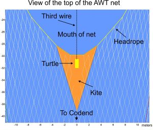 Close-up view of the AWT scale model to highlight the kite and the turtle that ride at the top of the net.  The third wire holds the electrical wires that send data from the turtle to the bridge.