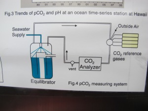 Partial pressure Carbon Dioxide system schematic