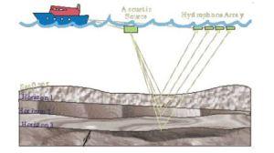 WHOI Subbottom Profiling Diagram