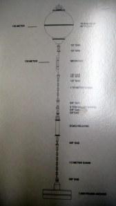 ADCP Construction Diagram