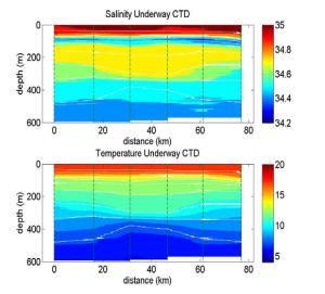 UCTD Data