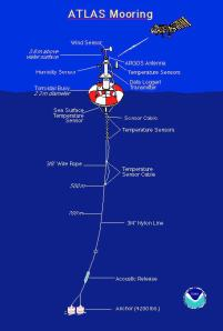 This figure shows all the instrumentation attached to the buoy.