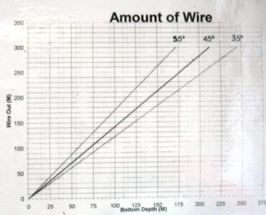 Chart that converts wire length and angle to depth