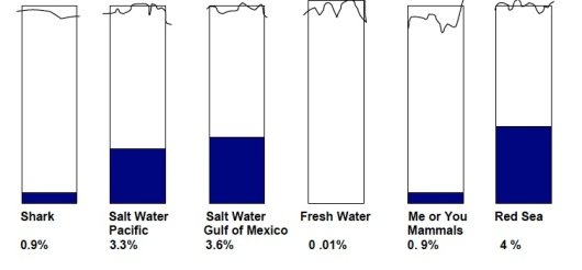 Percent of average salt content – salinity. ***The top of the box marks only 10%   scale subject to revision (due to lack of resources on board ship)