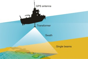 Graphic of how a multibeam survey works.   ©Wessex Archaeology