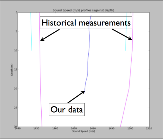 CTD graphs