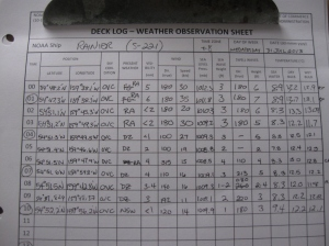 Weather data from the Bridge.  Hey INMS students - check out this data table! Data tables can be good!