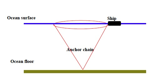 This diagram show the cone-shaped pattern that the chain will move in as the ship swings around at anchor.
