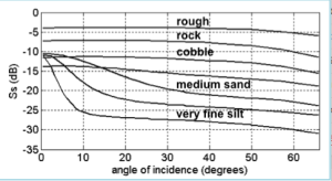 Substrate differences when looking at 30 - 50 degrees. Courtesy of Jodi Pirtle