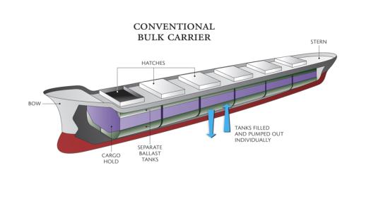 Cargo ship with several ballast tanks