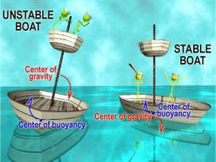 Boat stability diagram