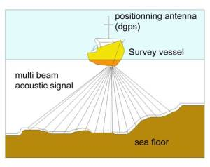 Illustration of the multi-beams generated. photo courtesy of http://www.id-scope.mc/Geophy03_EN.html