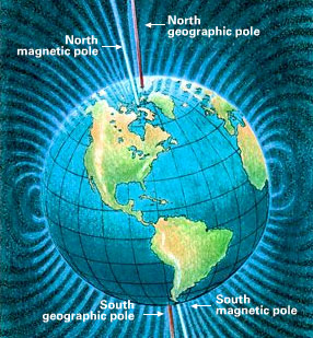 Earth showing true and magnetic poles