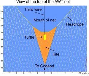 AWT Net