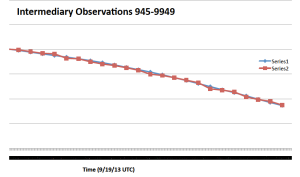 This graph compares my observations with that of the tide gauge.  What do we observe vs. what does a computer measure?