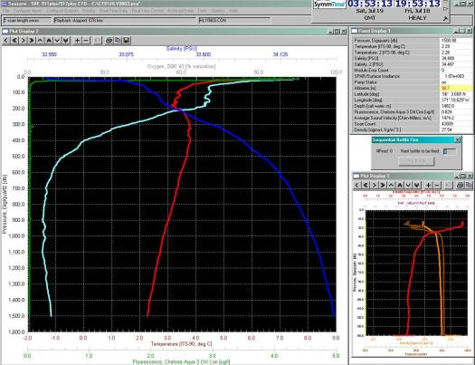 Each line represents a different element that the CTD is measuring.