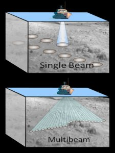 Single Beam versus Multibeam sonar.  Can you see why scientists like to use multibeam sonar?