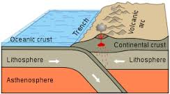 The Pacific Plate is shown on the left and the North American Plate is shown on the right. The volcanoes and mountains represent the Aleutian Islands.