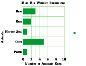 Wildlife I have seen thus far, graphed using Create A Graph (nces.ed.gov/nceskids/createagraph)