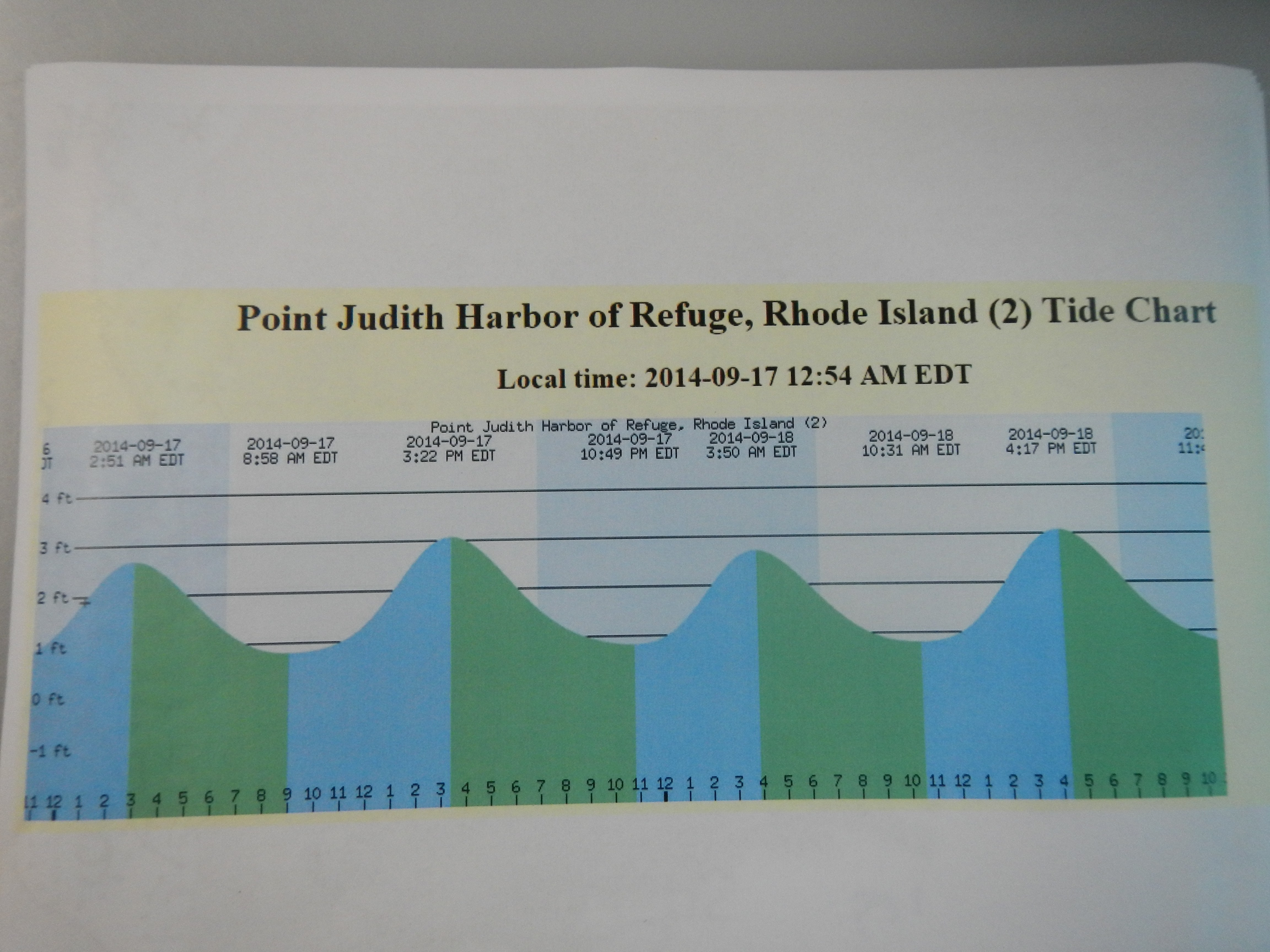 point judith tide chart
