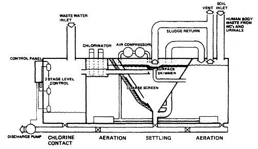 The biological system utilises bacteria to completely break down the sewage into an acceptable substance for discharge into any waters. The extended aeration process provides a climate in which oxygen-loving bacteria multiply and digest the sewage, converting it into a sludge. These oxygen-loving bacteria are known as aerobic. The treatment plant uses a tank which is divided into three watertight compartments: an aeration compartment, settling compartment and a chlorine contact compartment . The sewage enters the aeration compartment where it is digested by aerobic bacteria and micro-organisms, whose existence is aided by atmospheric oxygen which is pumped in. The sewage then flows into the settling compartment where the activated sludge is settled out. The clear liquid flows to the chlorinator and after treatment to kill any remaining bacteria it is discharged. Tablets are placed in the chlorinator and require replacement as they are used up. The activated sludge in the settling tank is continuously recycled and builds up, so that every two to three months it must be partially removed. This sludge must be discharged only in a decontrolled area. Photo and Caption info by Machinary Spaces.com