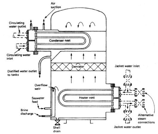 The inside Mechanics of the evaporator machine. Photo by: Machinery Spaces.com