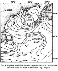 Source:  Bigelow, HB (1927): Physical Oceanography of the Gulf of Maine