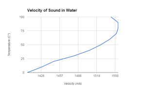 speed of sound graph