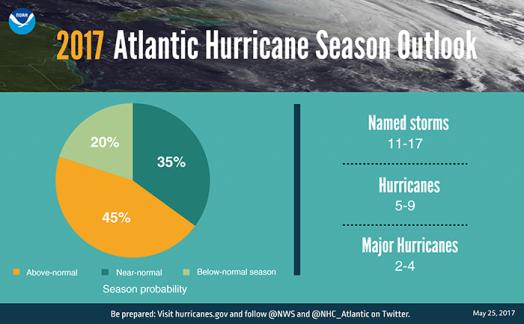 FINAL 0523 Hurricane Graphic_pie chart-700x400