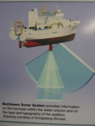 Diagram of Multibeam Sonar System