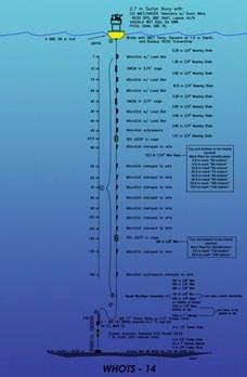 WHOTS-14 mooring diagram.