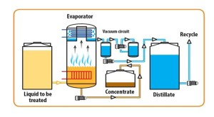 schematic of evaporator
