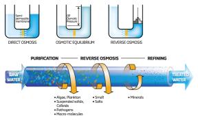 reverseosmosis1