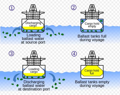 Ballast diagram