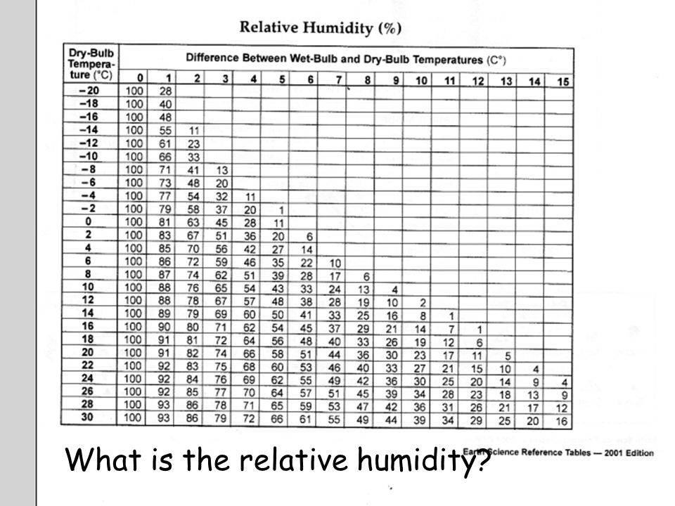 What is the relative humidity?