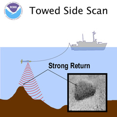Towed Side Scan