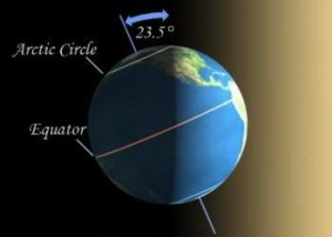 Diagram of Earth at Winter Solstice