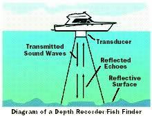 Description of how an acoustic transducer works