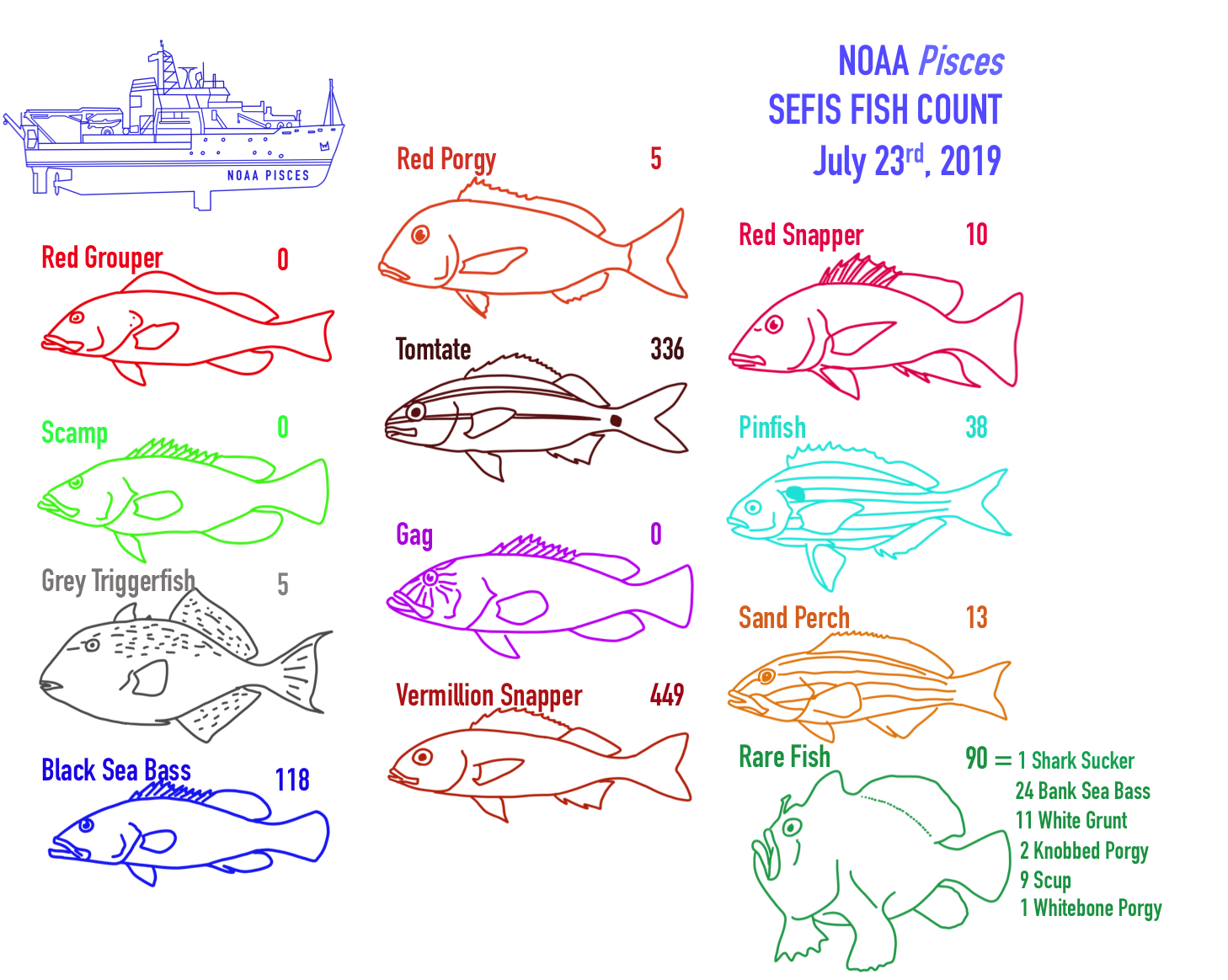 Fish Count for July 23, 2019