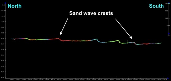 profile of sand waves