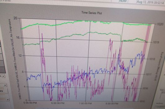 Weather Data Time Series